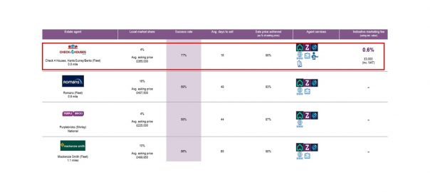 Estate agent 4 me results table with Check 4 Houses as top estate agent in Fleet