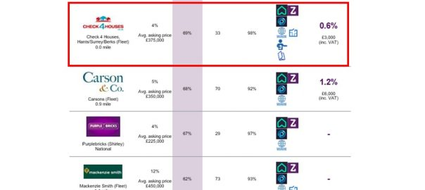 Table of best performing estate agents in Fleet with Check 4 Houses at the top